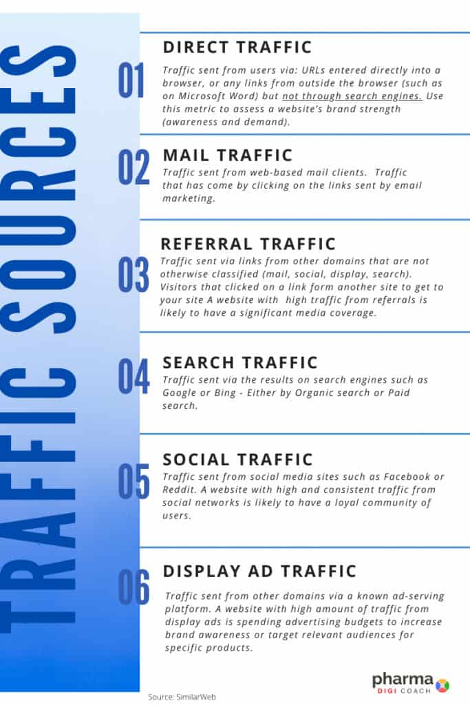 Different types of traffic sources