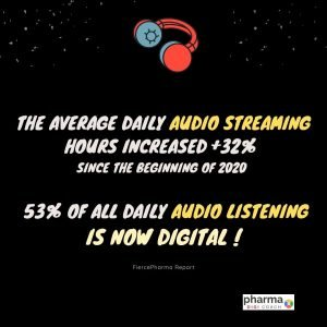 current pharma marketing trends from 2020 to 2021: Digital audio