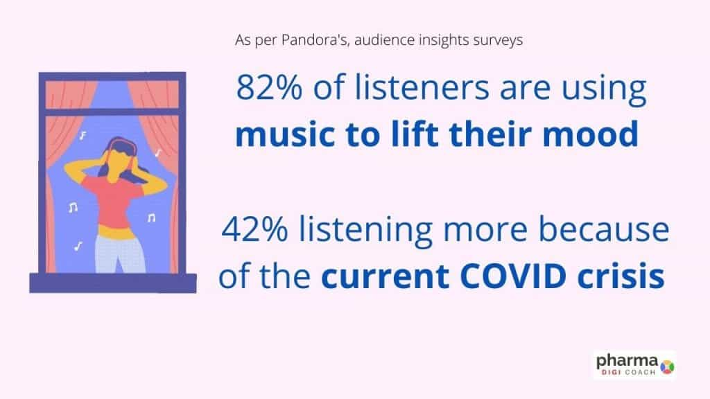 pharma marketing trends from 2020 to 2021 : Music for community engagement