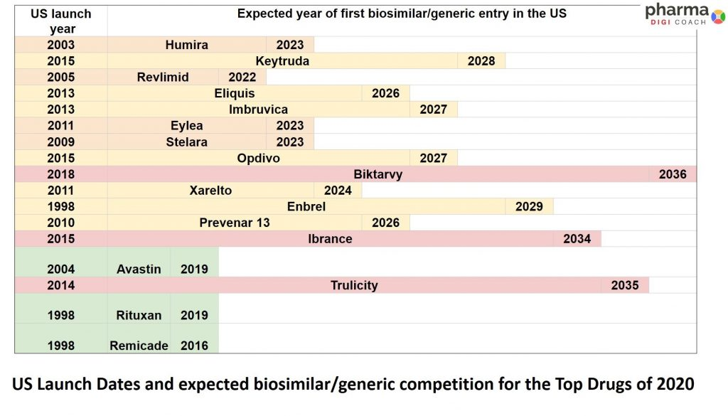 Loss of exclusivity (LOE) for top drugs with expected biosimilar/generic competition