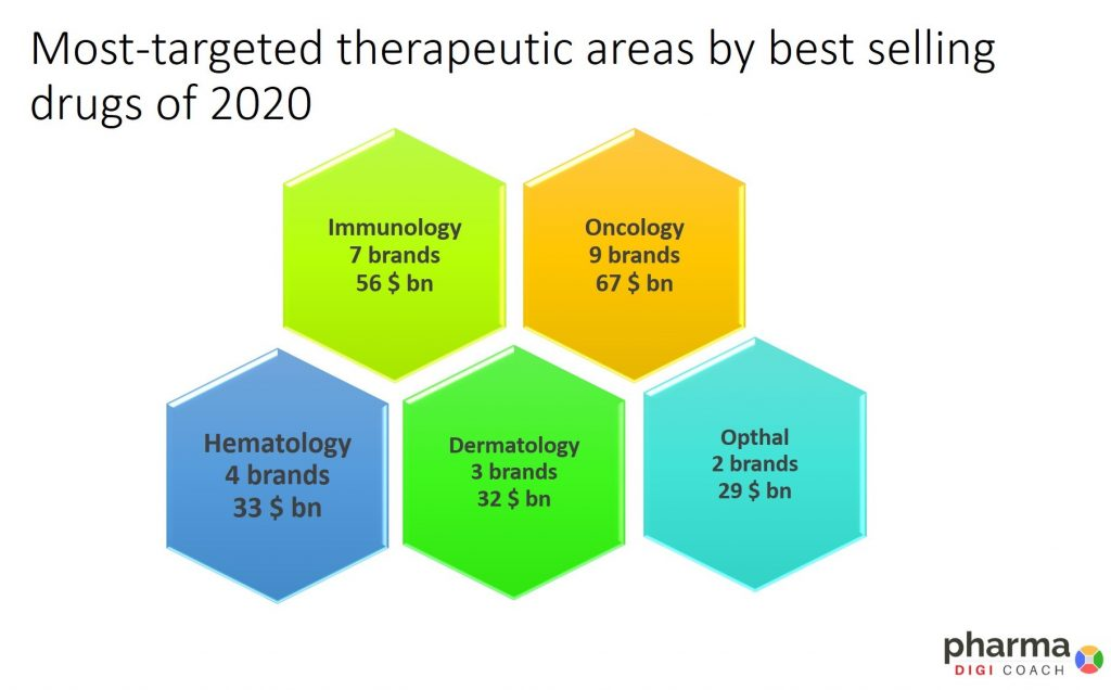 Major therapeutic areas by best selling drugs